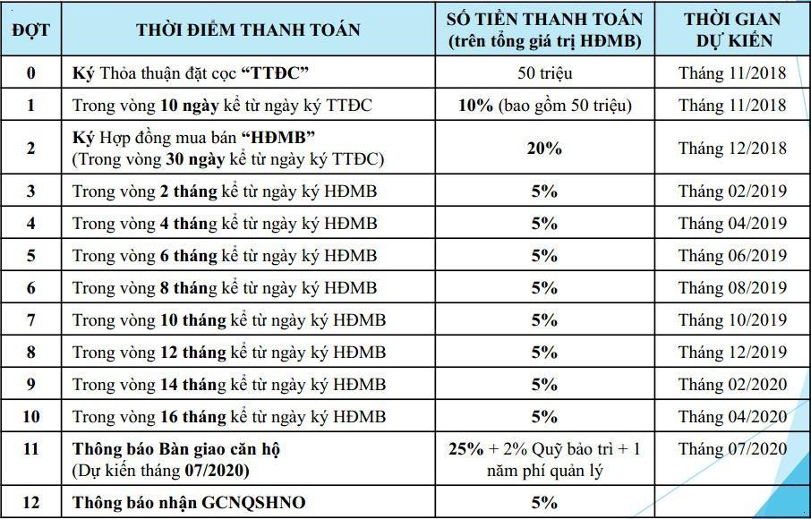 tiến độ thanh toán safira Khang Điền